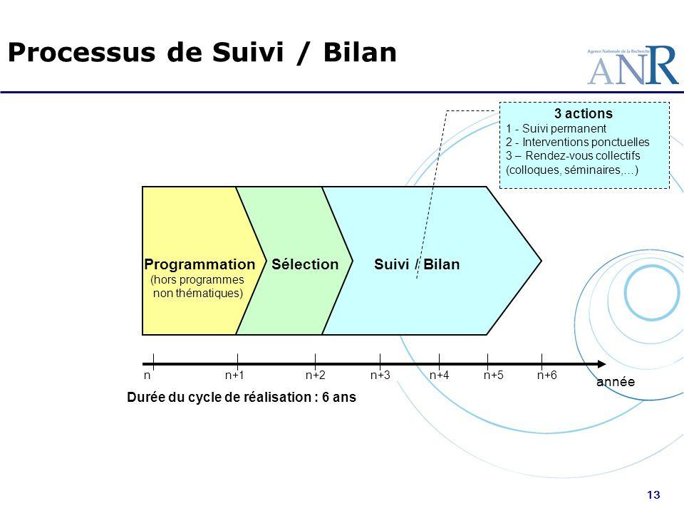 Processus de Suivi / Bilan