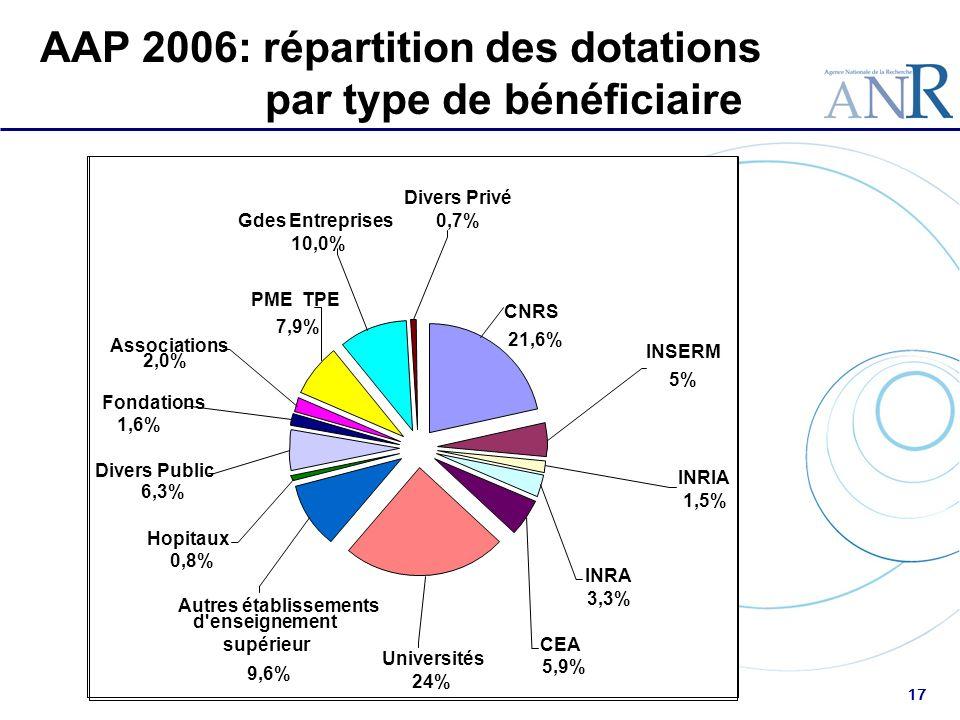 AAP 2006: répartition des dotations par type de bénéficiaire