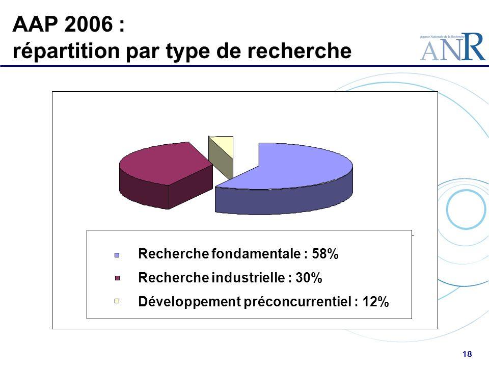 AAP 2006 : répartition par type de recherche