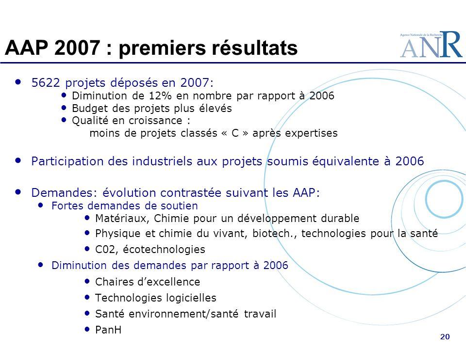AAP 2007 : premiers résultats