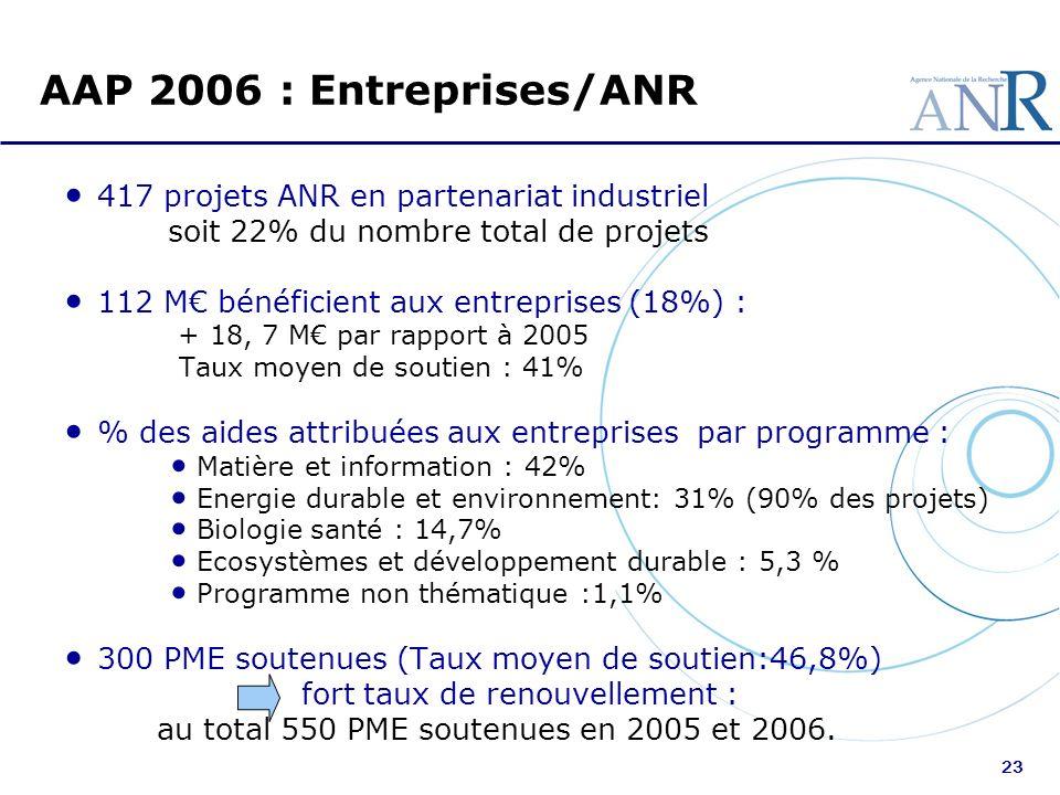 AAP 2006 : Entreprises/ANR 417 projets ANR en partenariat industriel