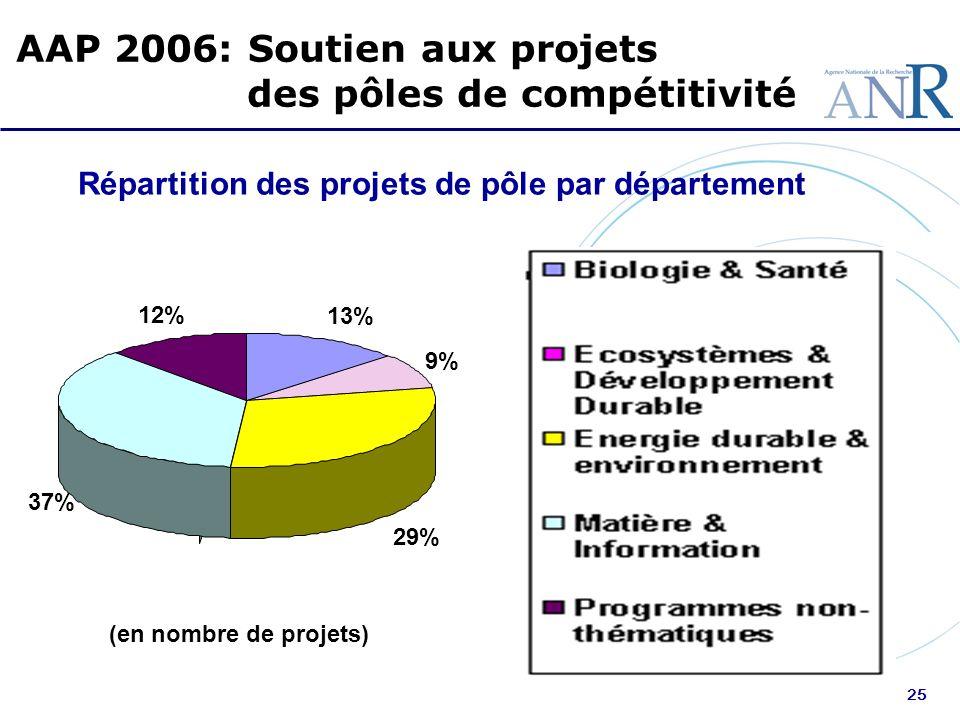 AAP 2006: Soutien aux projets des pôles de compétitivité