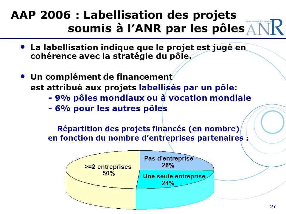 AAP 2006 : Labellisation des projets soumis à l'ANR par les pôles