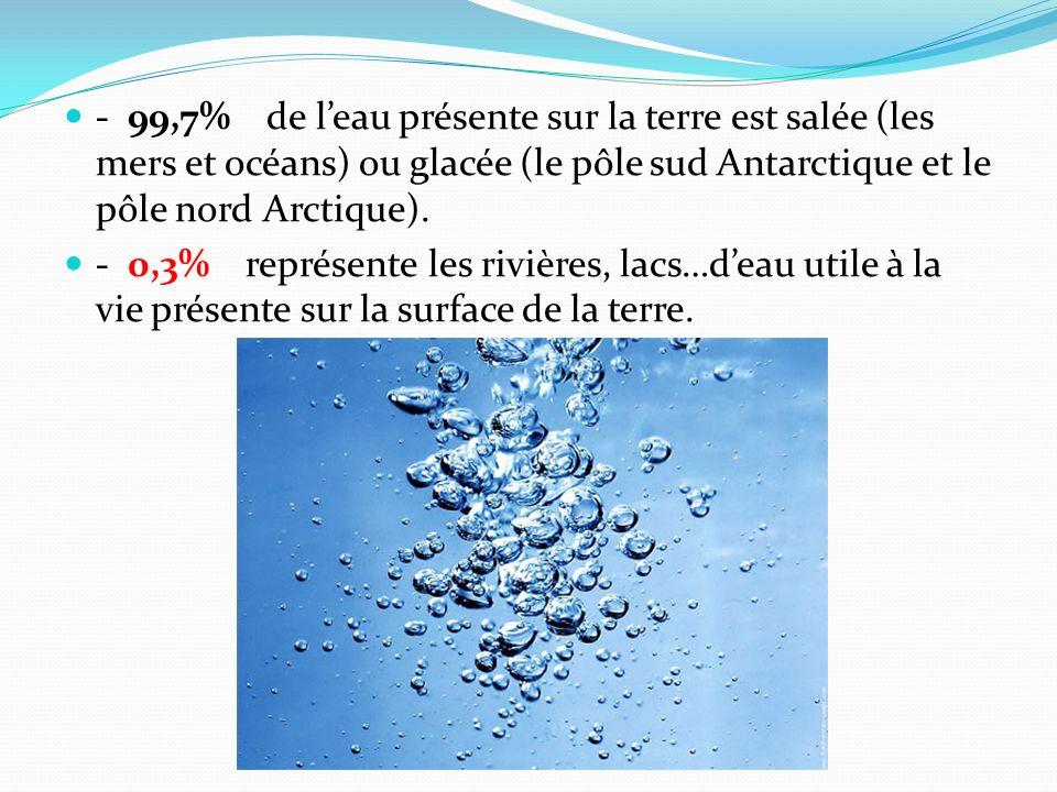 - 99,7% de l'eau présente sur la terre est salée (les mers et océans) ou glacée (le pôle sud Antarctique et le pôle nord Arctique).