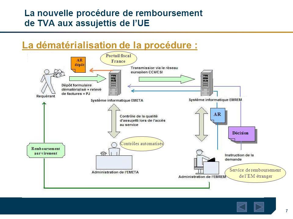 La nouvelle procédure de remboursement de TVA aux assujettis de l'UE