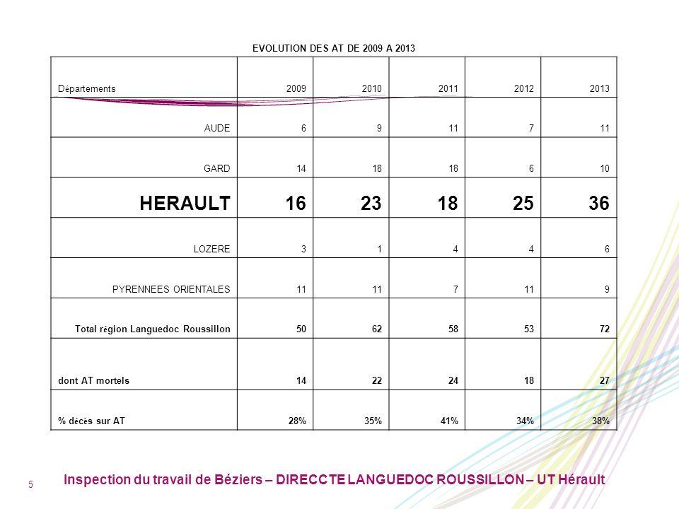 HERAULT 16 23 25 36 EVOLUTION DES AT DE 2009 A 2013 Départements 2009