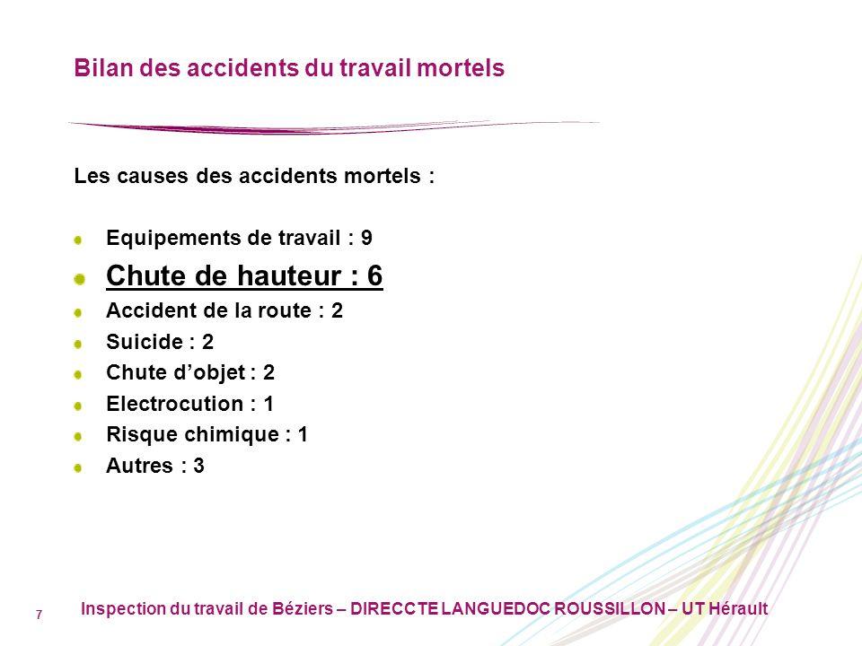 Bilan des accidents du travail mortels