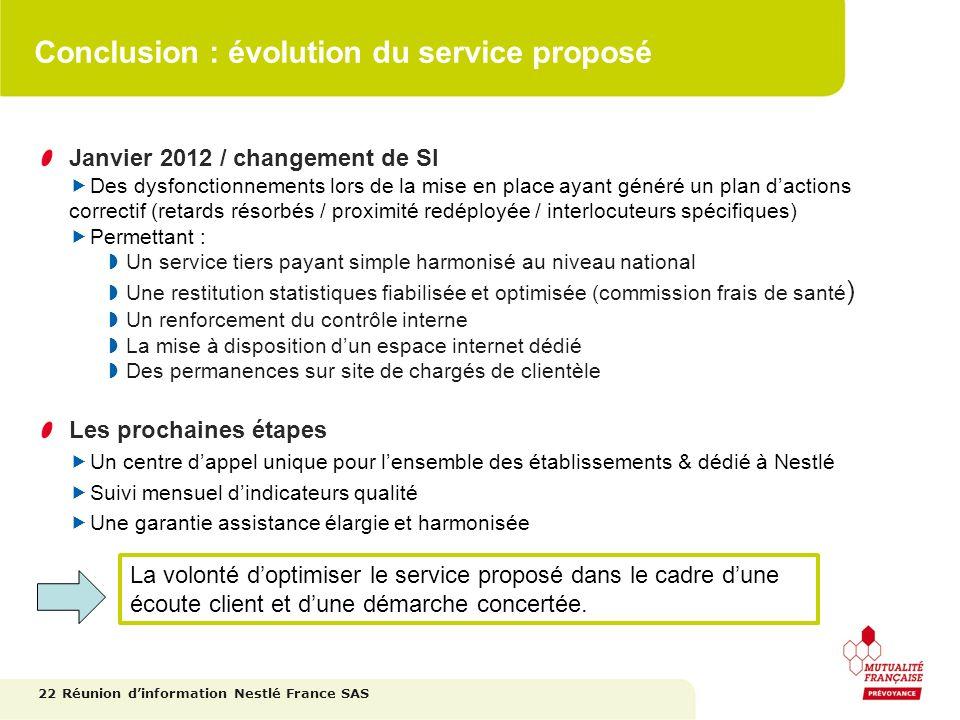 Conclusion : évolution du service proposé