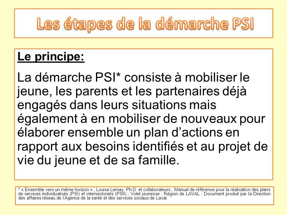 Les étapes de la démarche PSI