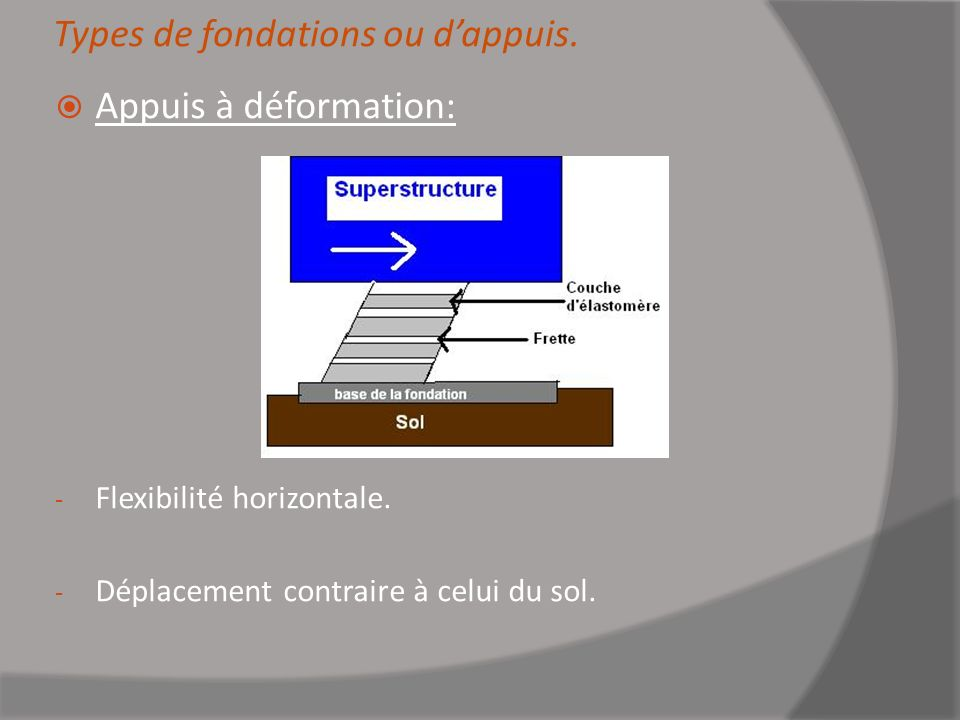 Types de fondations ou d'appuis.