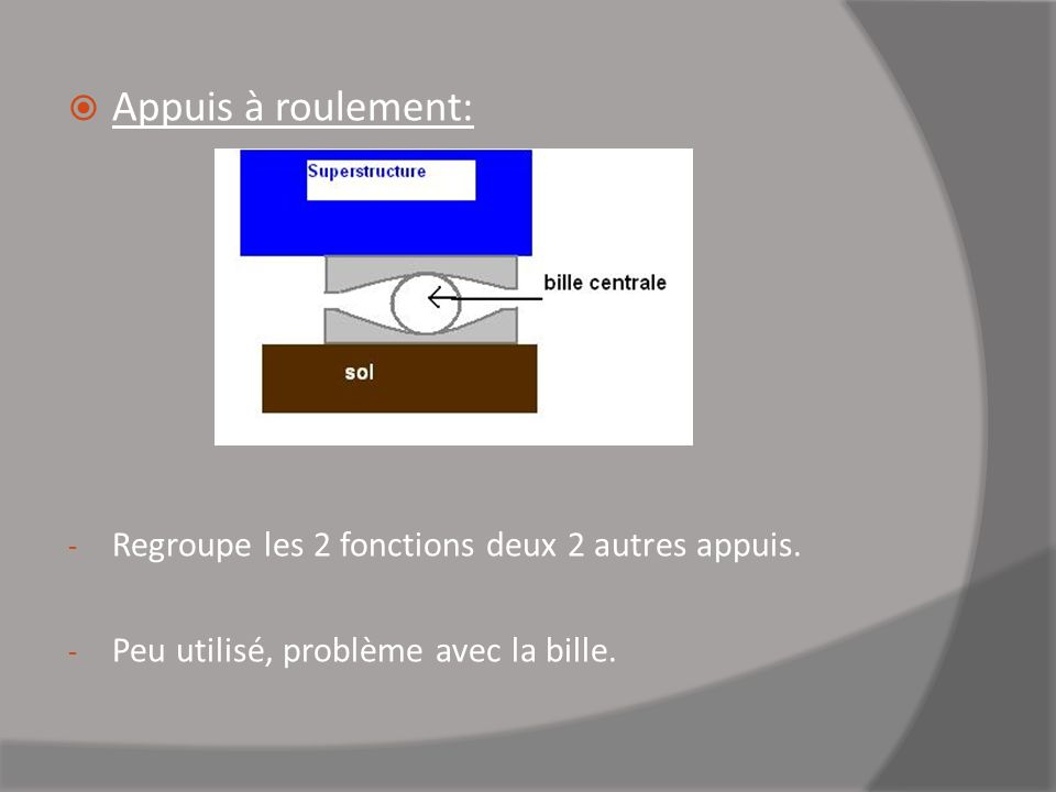 Appuis à roulement: Regroupe les 2 fonctions deux 2 autres appuis.