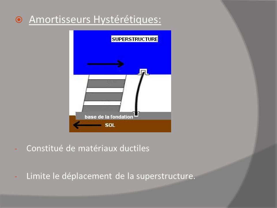 Amortisseurs Hystérétiques: