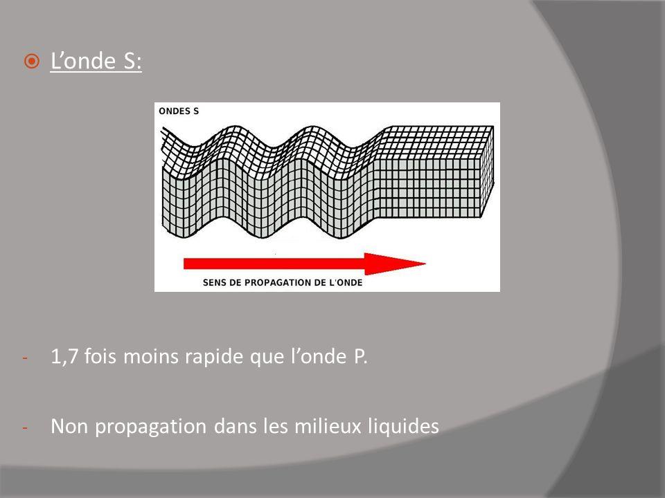 L'onde S: 1,7 fois moins rapide que l'onde P.