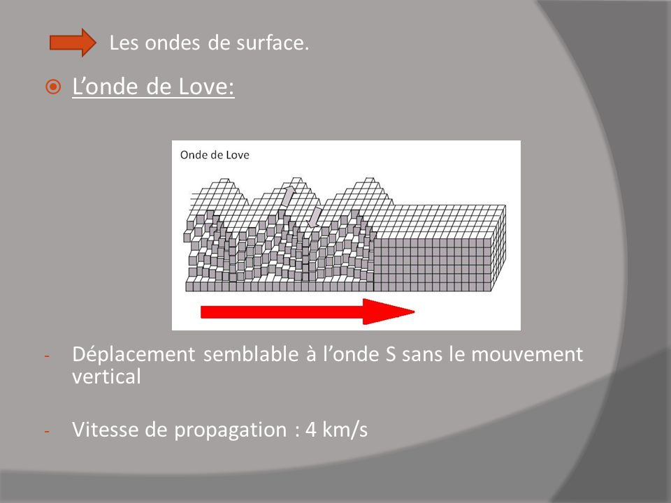 Les ondes de surface. L'onde de Love: Déplacement semblable à l'onde S sans le mouvement vertical.