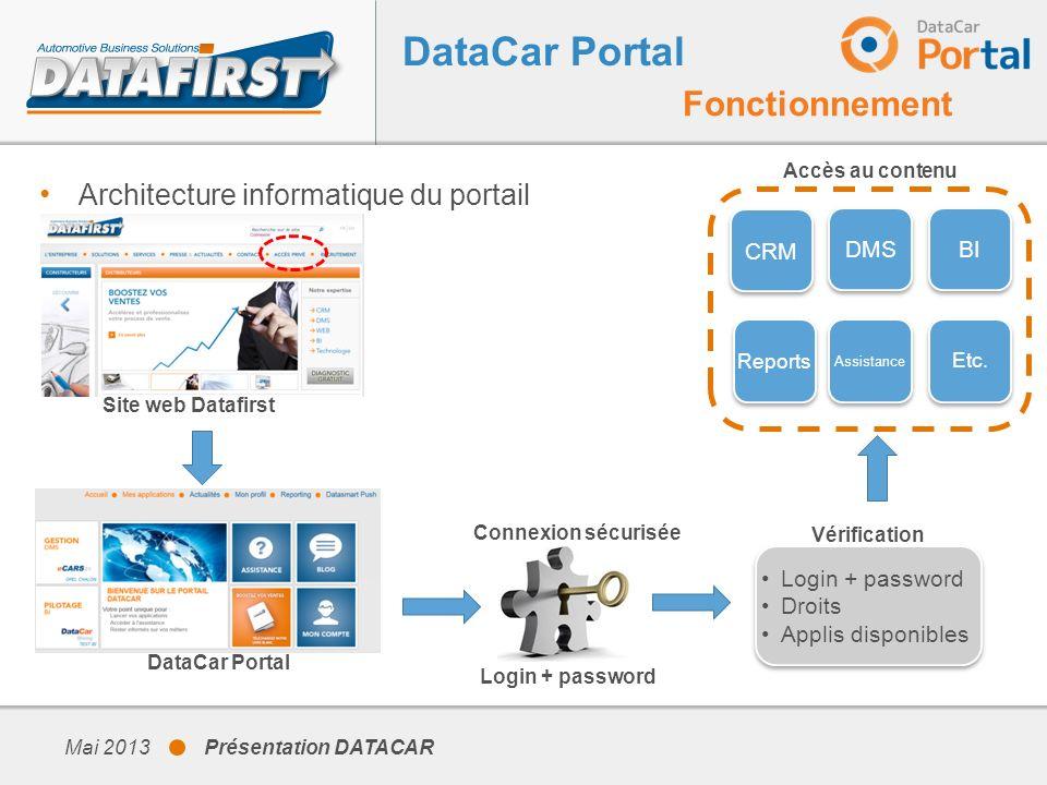 DataCar Portal Fonctionnement Architecture informatique du portail CRM