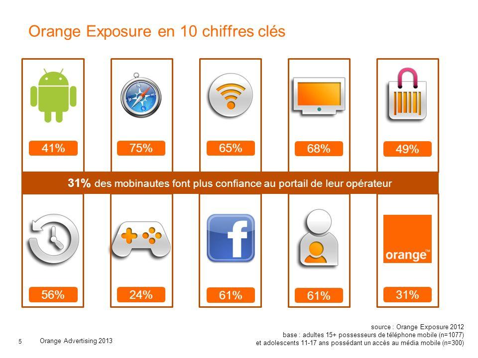 Orange Exposure en 10 chiffres clés