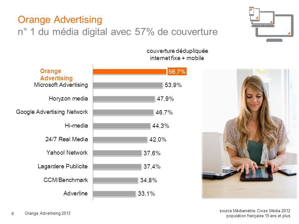 Orange Advertising n° 1 du média digital avec 57% de couverture