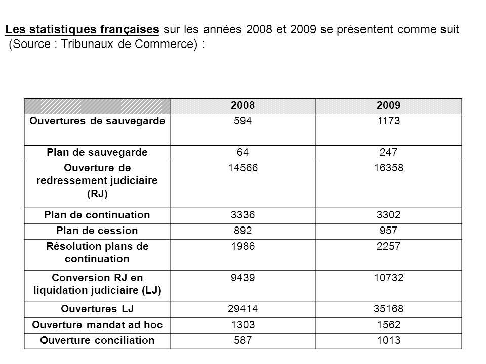 (Source : Tribunaux de Commerce) :
