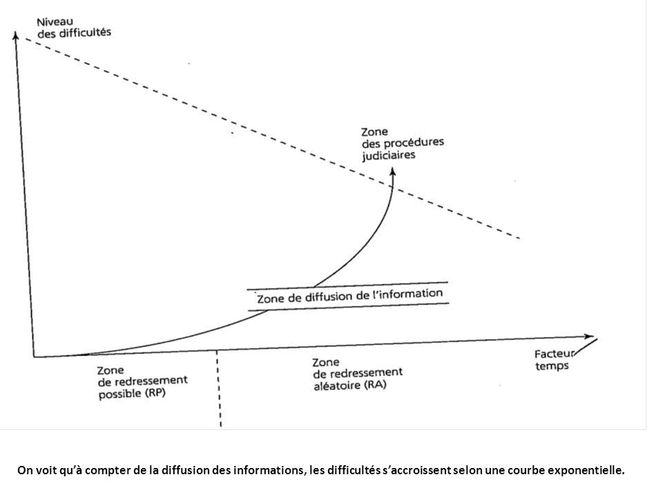 On voit qu'à compter de la diffusion des informations, les difficultés s'accroissent selon une courbe exponentielle.