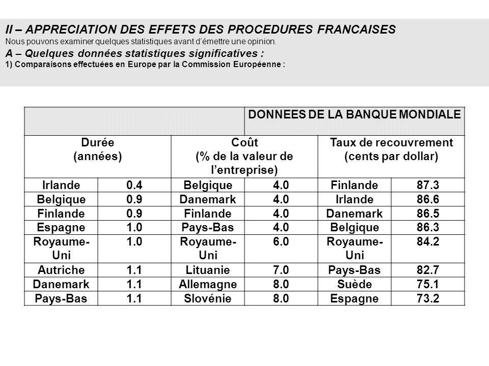 DONNEES DE LA BANQUE MONDIALE (% de la valeur de l'entreprise)