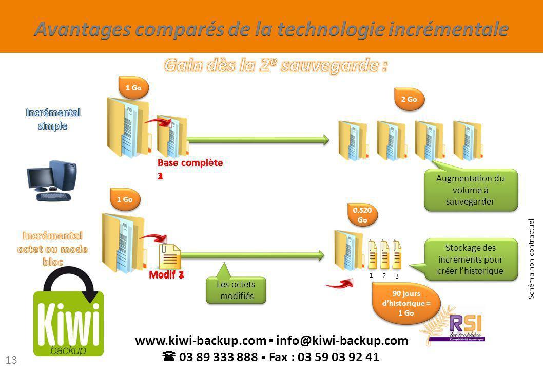 Avantages comparés de la technologie incrémentale