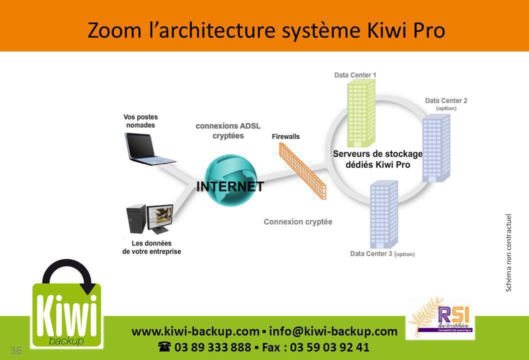 Zoom l'architecture système Kiwi Pro