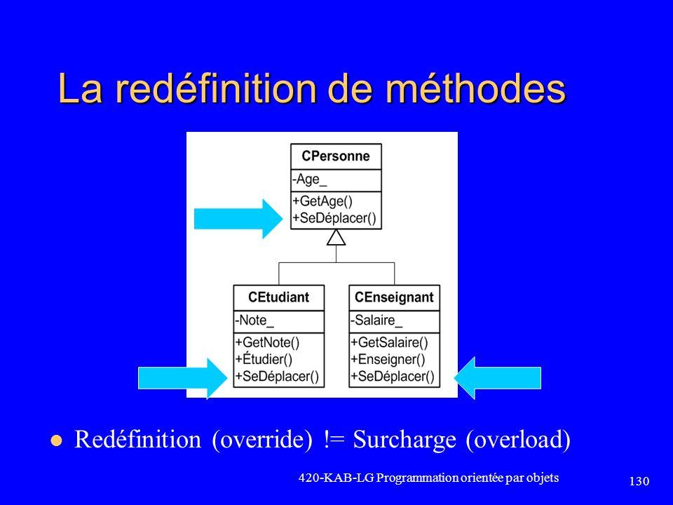 La redéfinition de méthodes