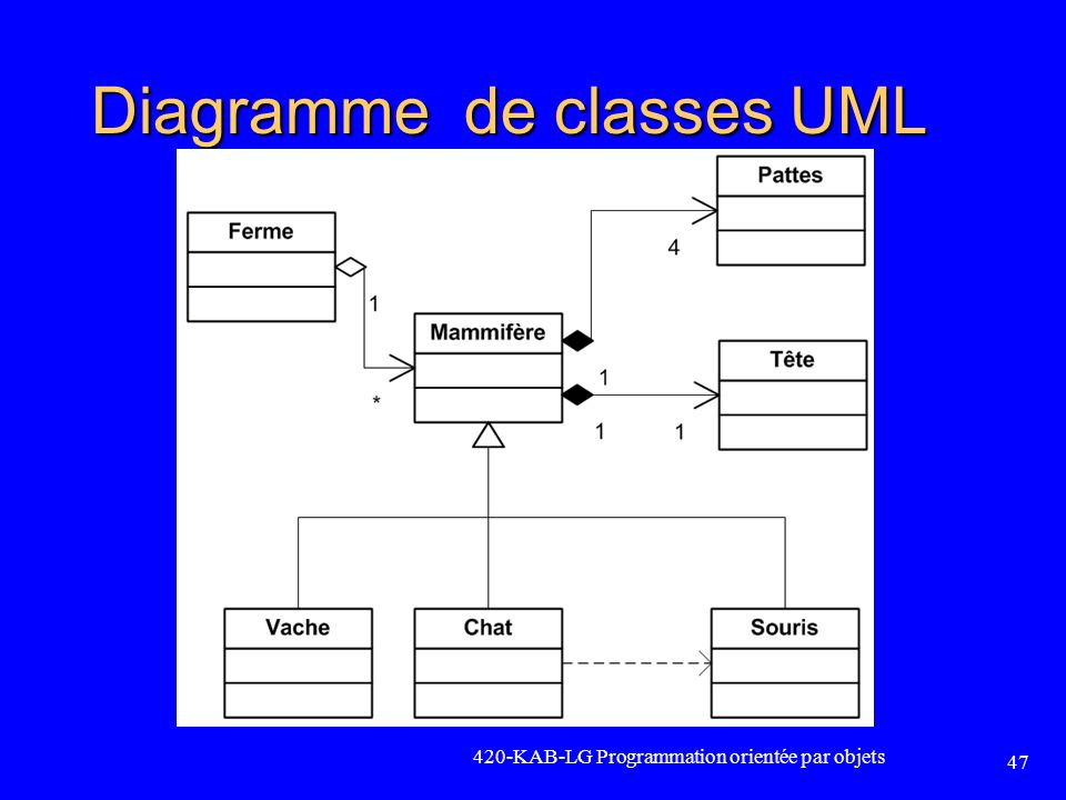 Diagramme de classes UML