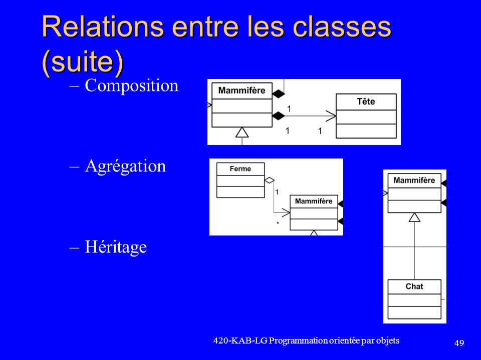 Relations entre les classes (suite)
