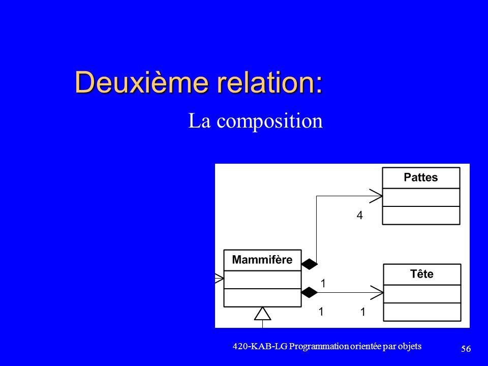 Deuxième relation: La composition