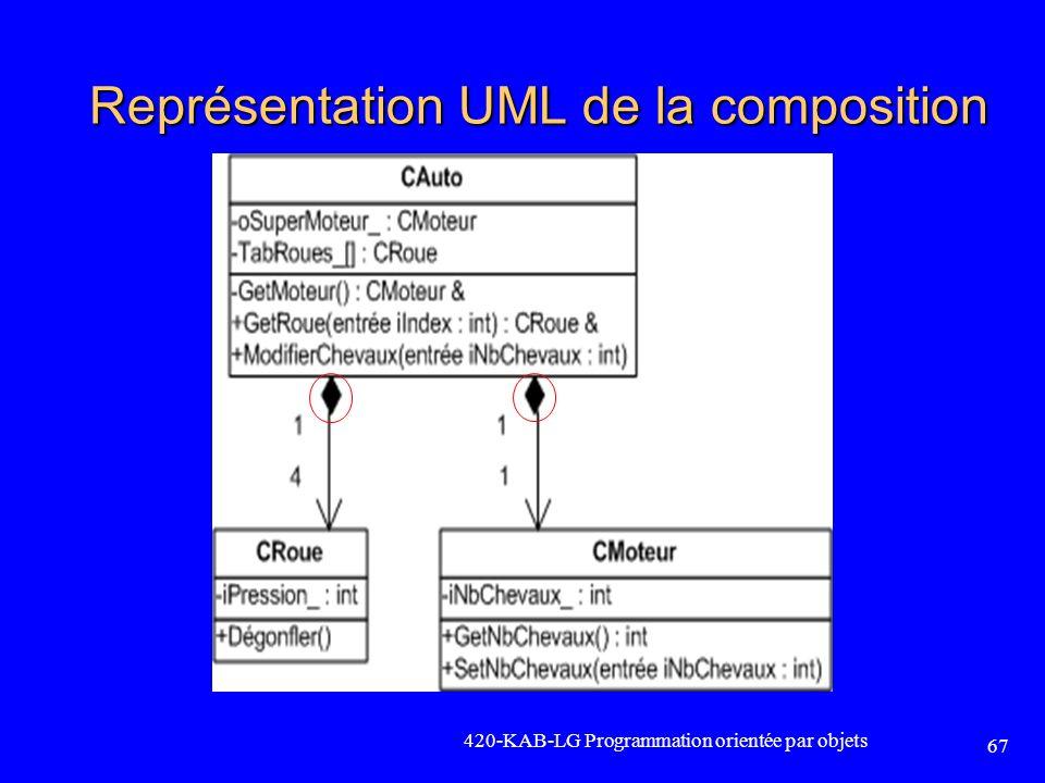 Représentation UML de la composition
