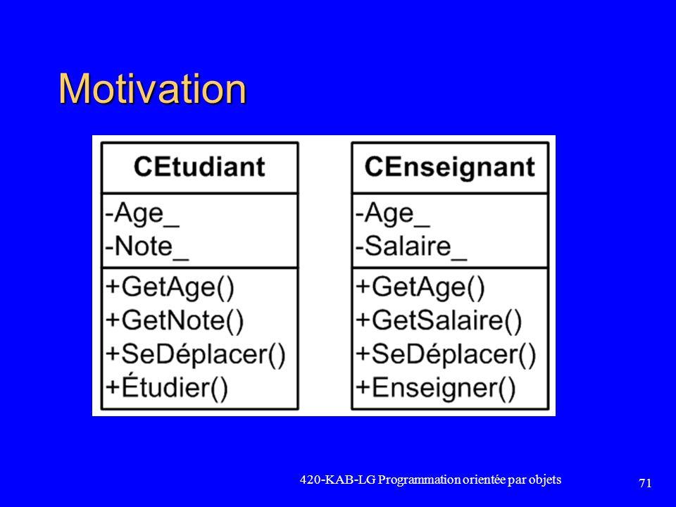 Motivation 420-KAB-LG Programmation orientée par objets