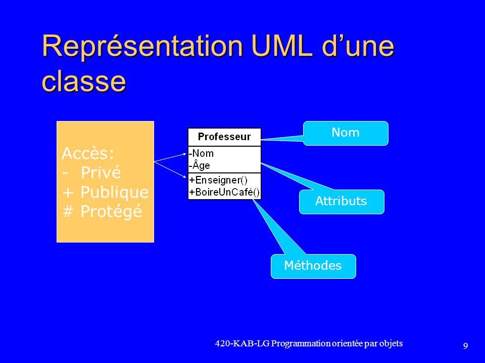 Représentation UML d'une classe