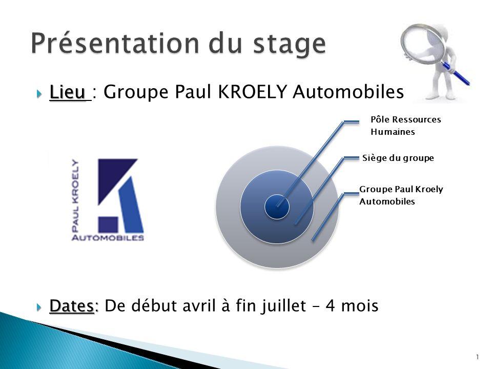 Présentation du stage Lieu : Groupe Paul KROELY Automobiles