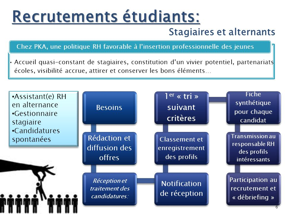 Recrutements étudiants: