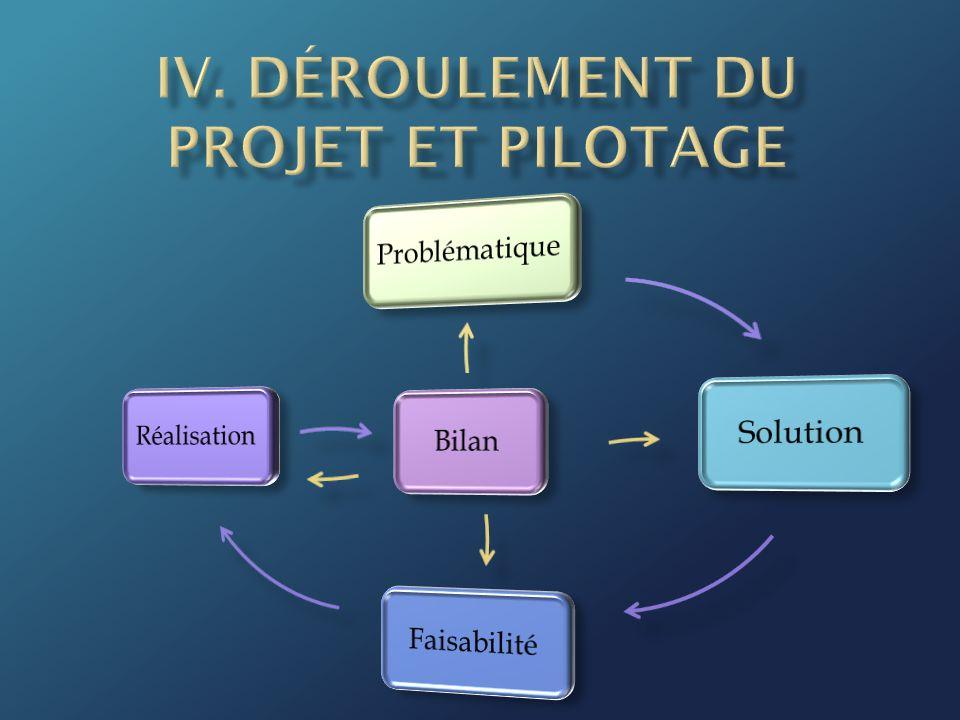 IV. Déroulement du Projet et pilotage