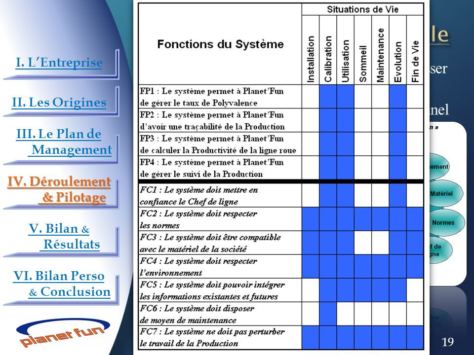 IV.3) L'Analyse fonctionnelle