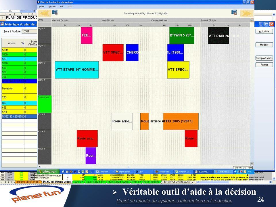 IV.8) Le planning dynamique