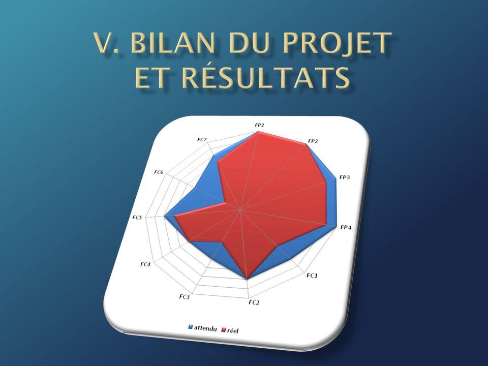 V. Bilan du Projet et Résultats