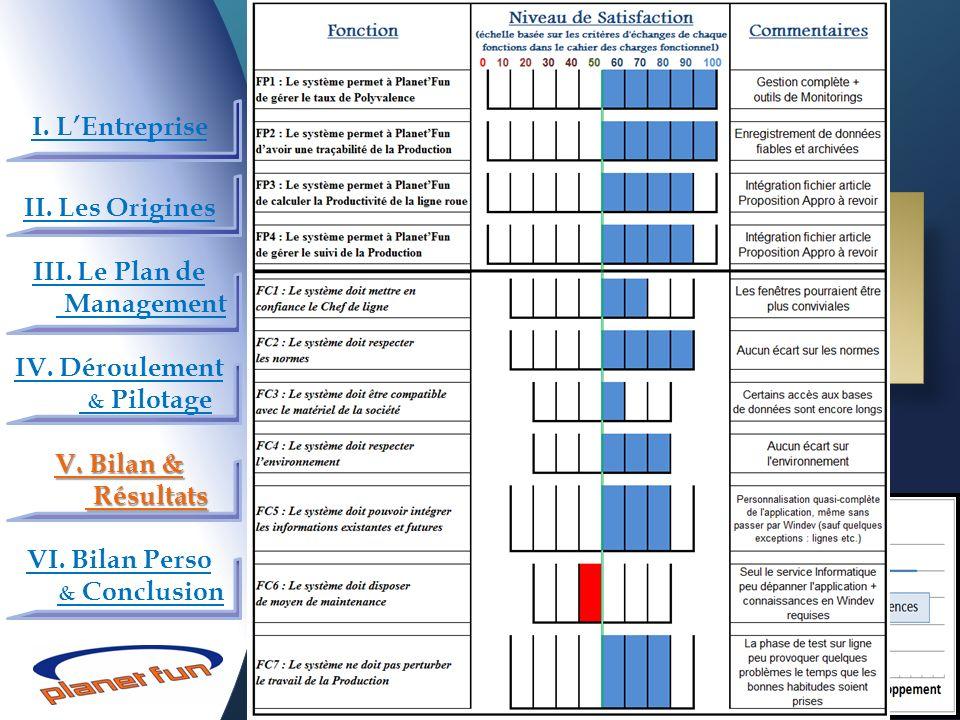 V.2) Bilan qualité Bilan fonctionnel selon CdCF