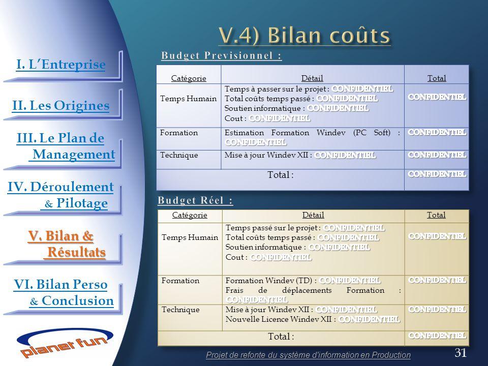 V.4) Bilan coûts I. L'Entreprise II. Les Origines