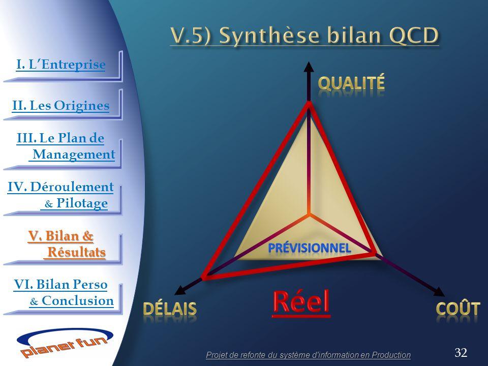 Réel V.5) Synthèse bilan QCD Qualité Délais Coût I. L'Entreprise