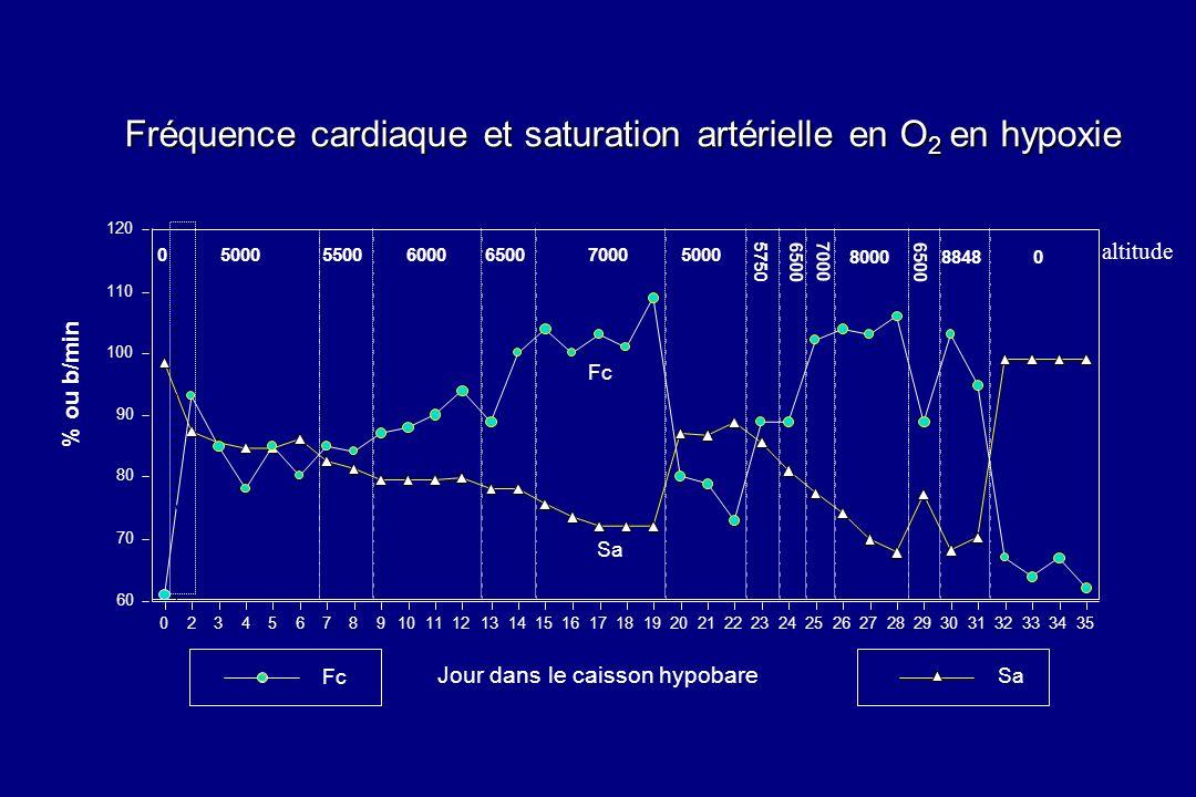 Fréquence cardiaque et saturation artérielle en O2 en hypoxie