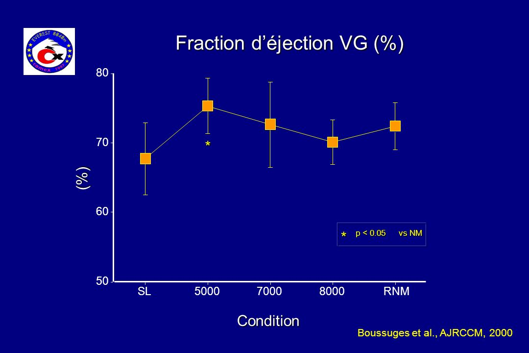 Fraction d'éjection VG (%)