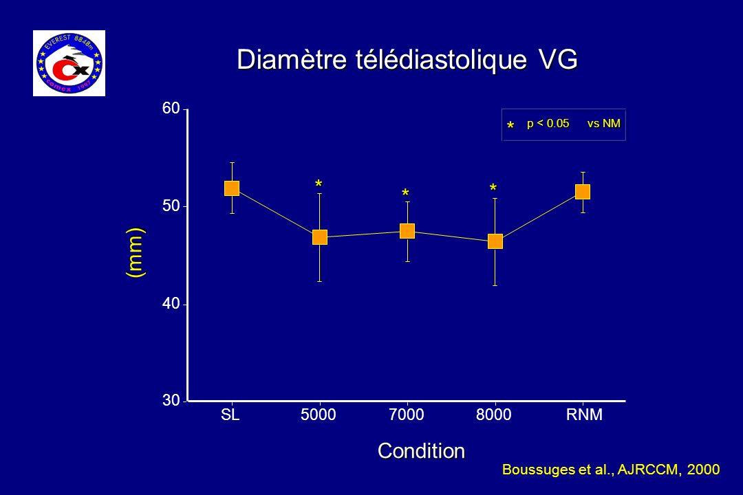 Diamètre télédiastolique VG