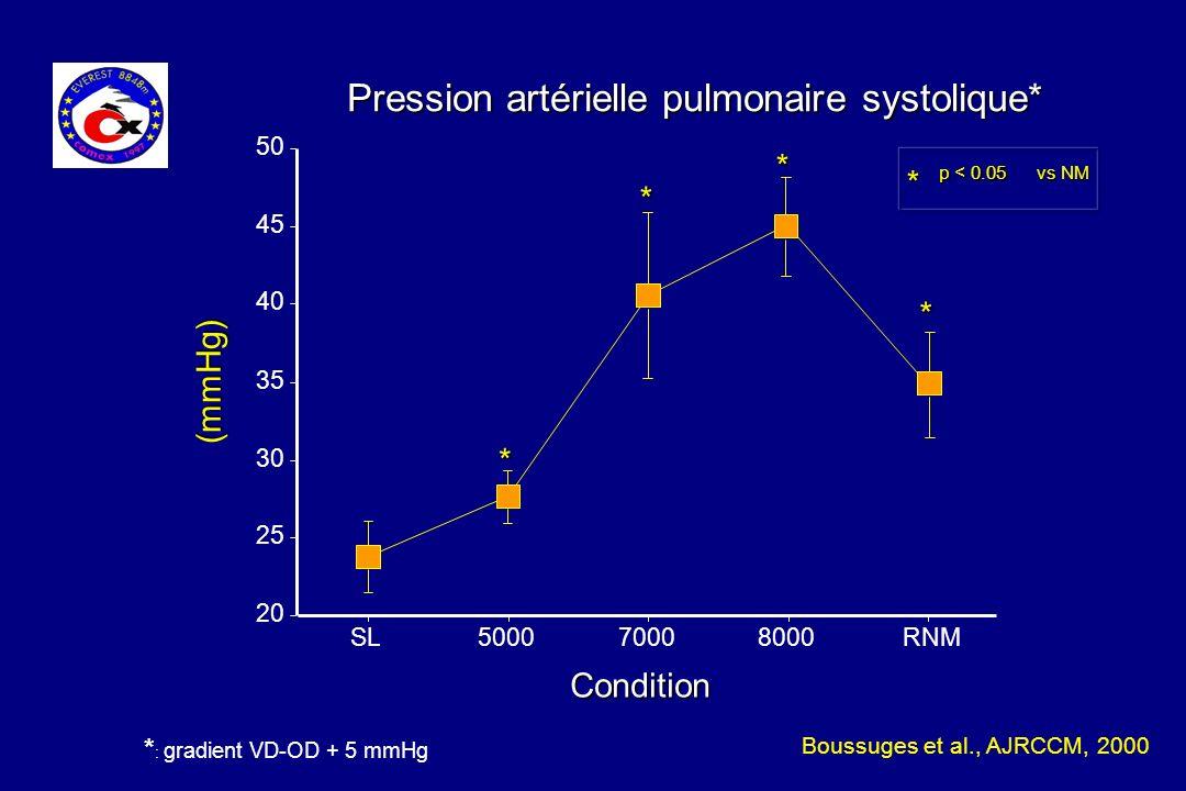 Pression artérielle pulmonaire systolique*