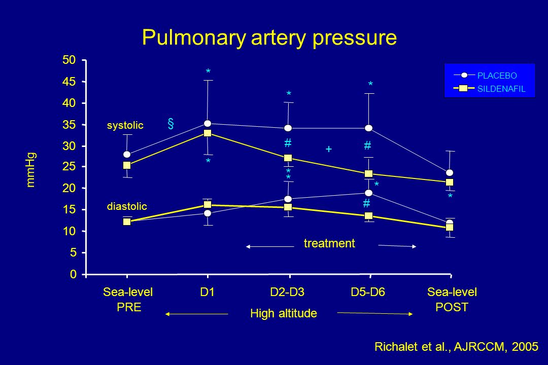 Pulmonary artery pressure