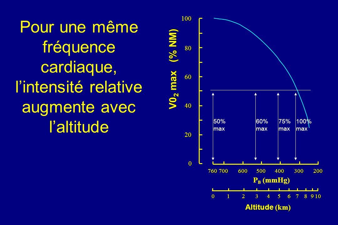 100 80. 60. 40. 20. V02 max (% NM) 760. 700. 600. 500. 400. 300. 200. PB (mmHg) 1. 2.
