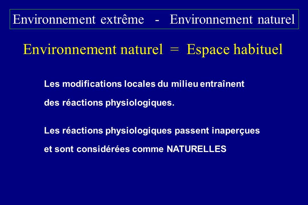 Environnement naturel = Espace habituel