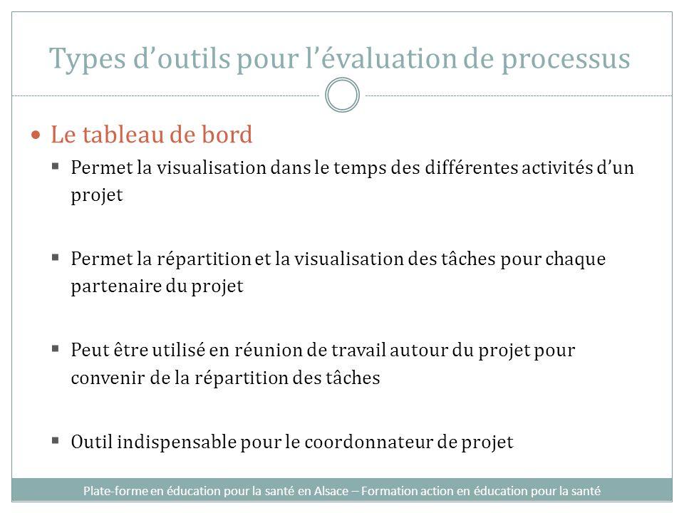 Types d'outils pour l'évaluation de processus